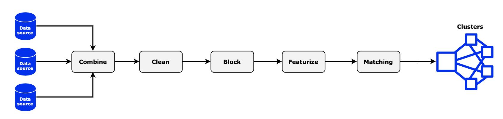 Entity Resolution Steps