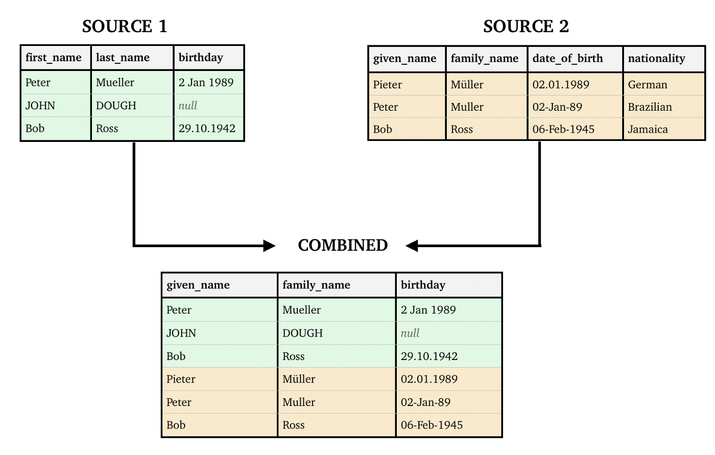 Combining multiple sources into a single schema