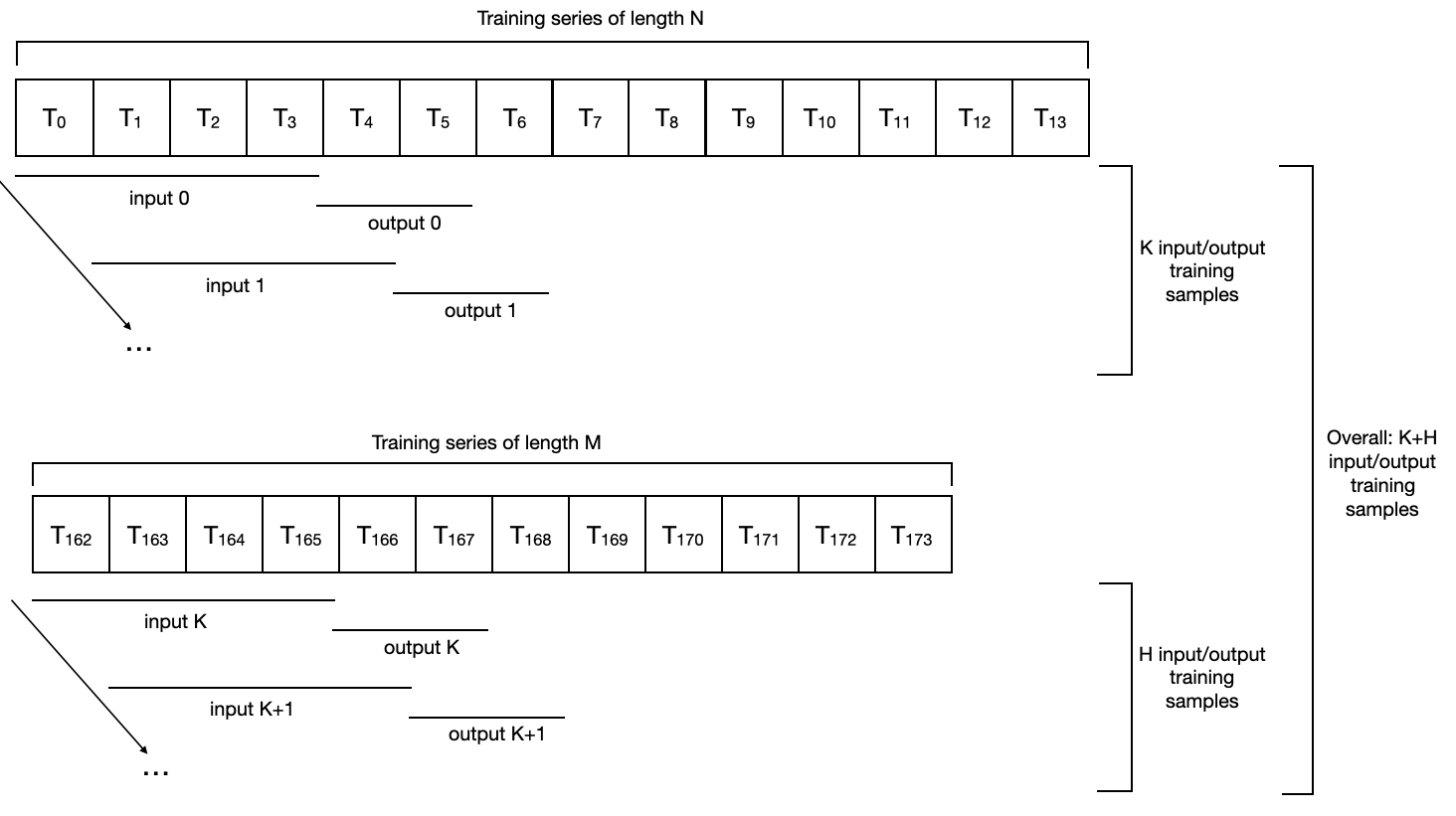 The slicing of two target time series to produce some input/output training samples, in the case of a SequentialDataset (no covariate in this example).