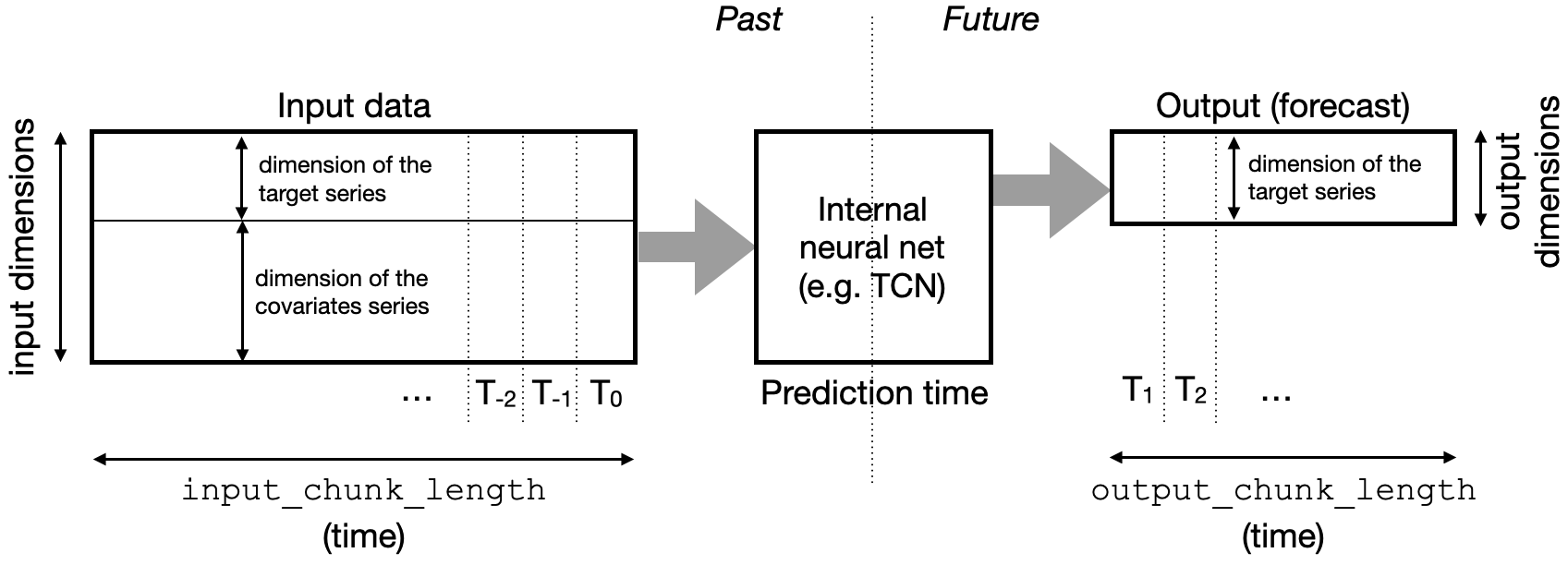 """The input and output time series chunks consumed and produced by the neural network to make forecasts. This example is for """"past covariates"""" model; where past values of the covariate series are stacked with past target values to form the neural net input."""