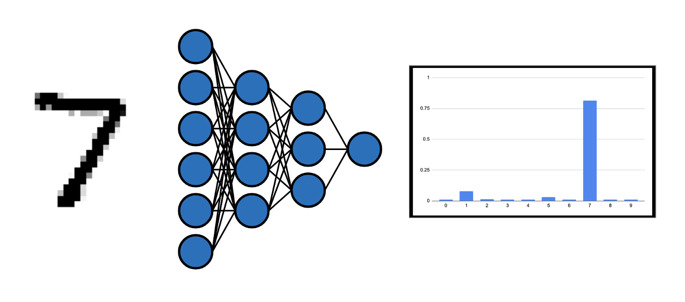 A neural network classifier that predicts the digit being depicted in the input image.