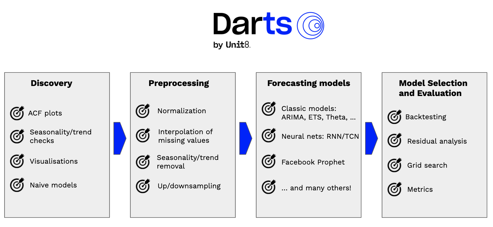 Darts is an attempt to smooth the end-to-end time series machine learning experience in Python