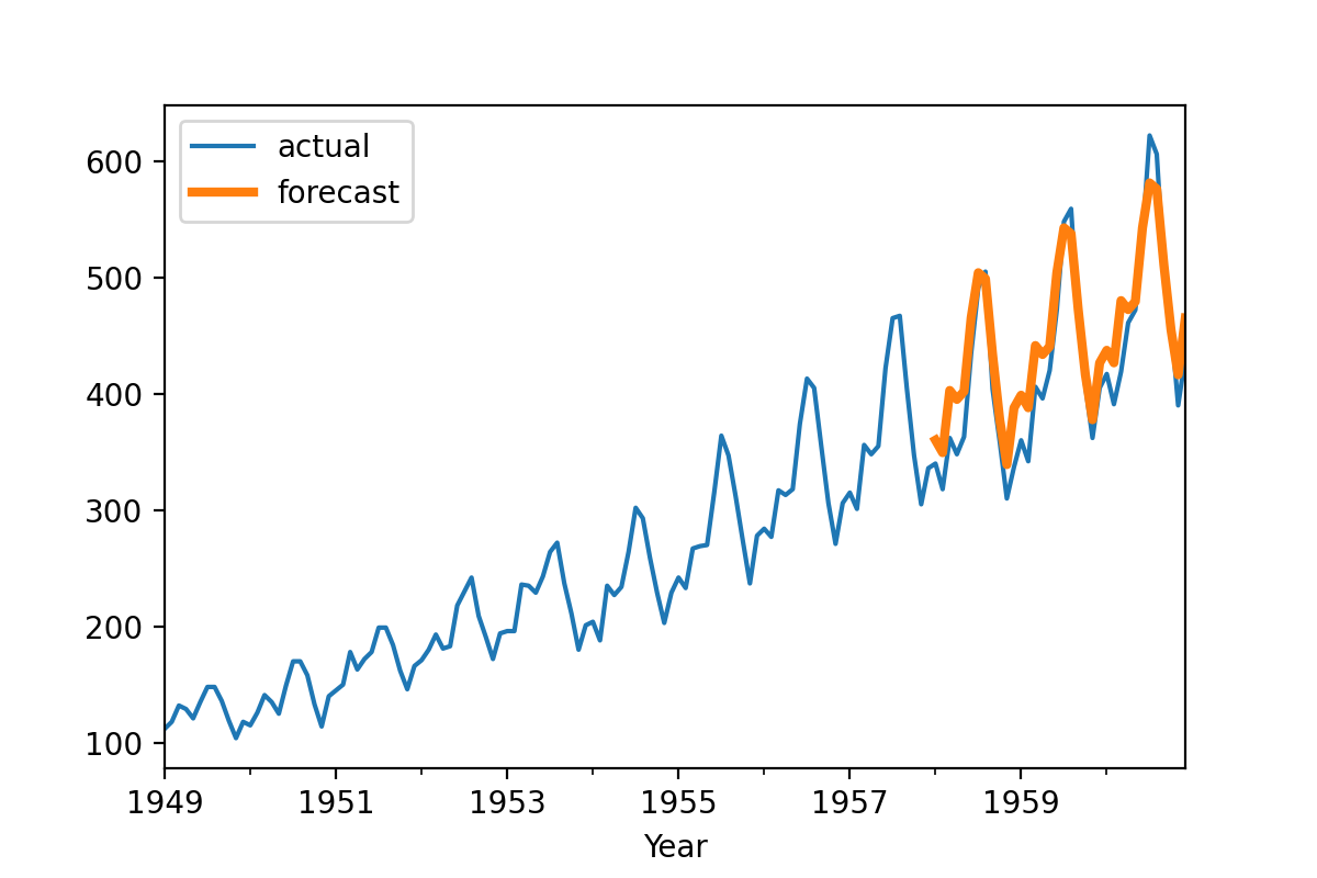 Forecasting the number of air passengers over 3 years (36 monthly values), using a simple exponential smoothing model.