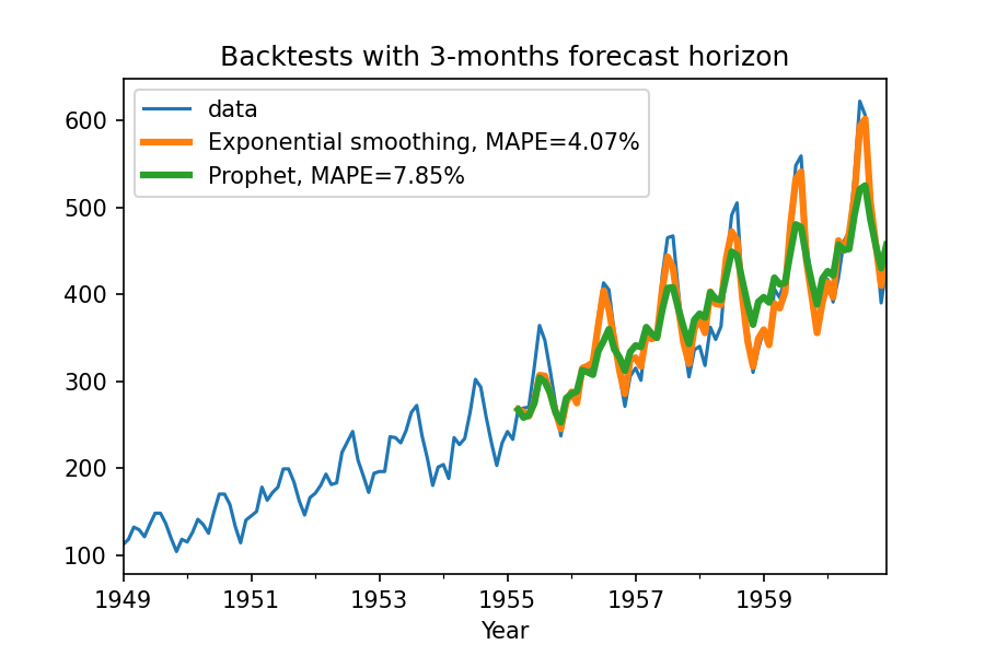 Backtesting forecasting models — here we simulate making forecasts with a 3 months horizon, every month starting in January 1955 (so the first forecast value is for April 1955).