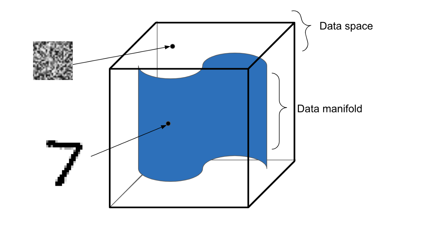 Illustration of distinction between the data space and the data manifold.