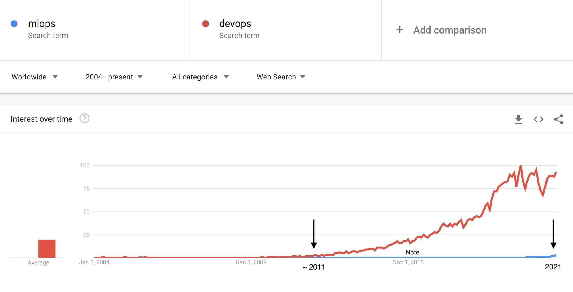 MLOps is about 10 years behind DevOps