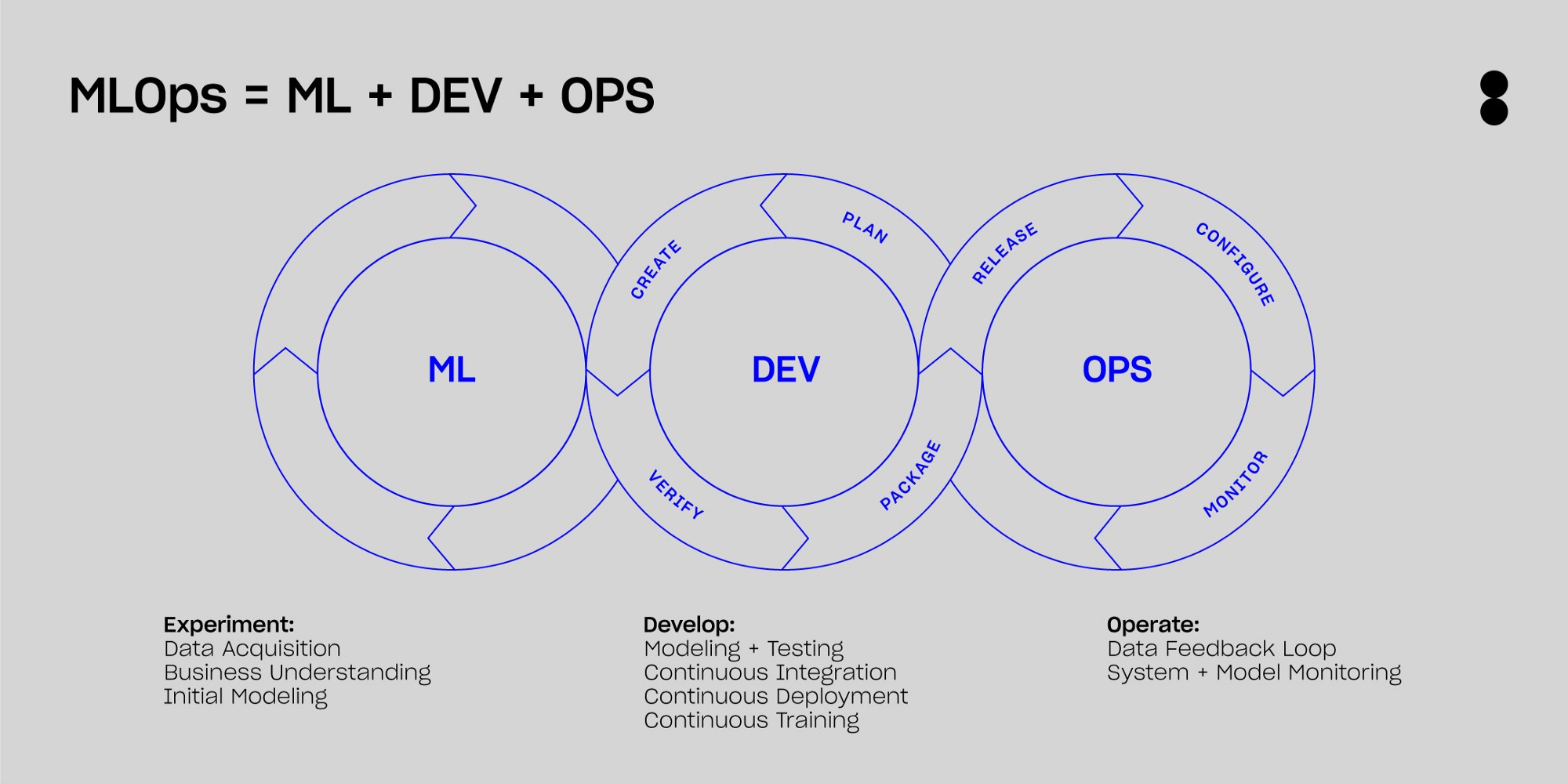 MLOps is about applying DevOps practices to Machine Learning