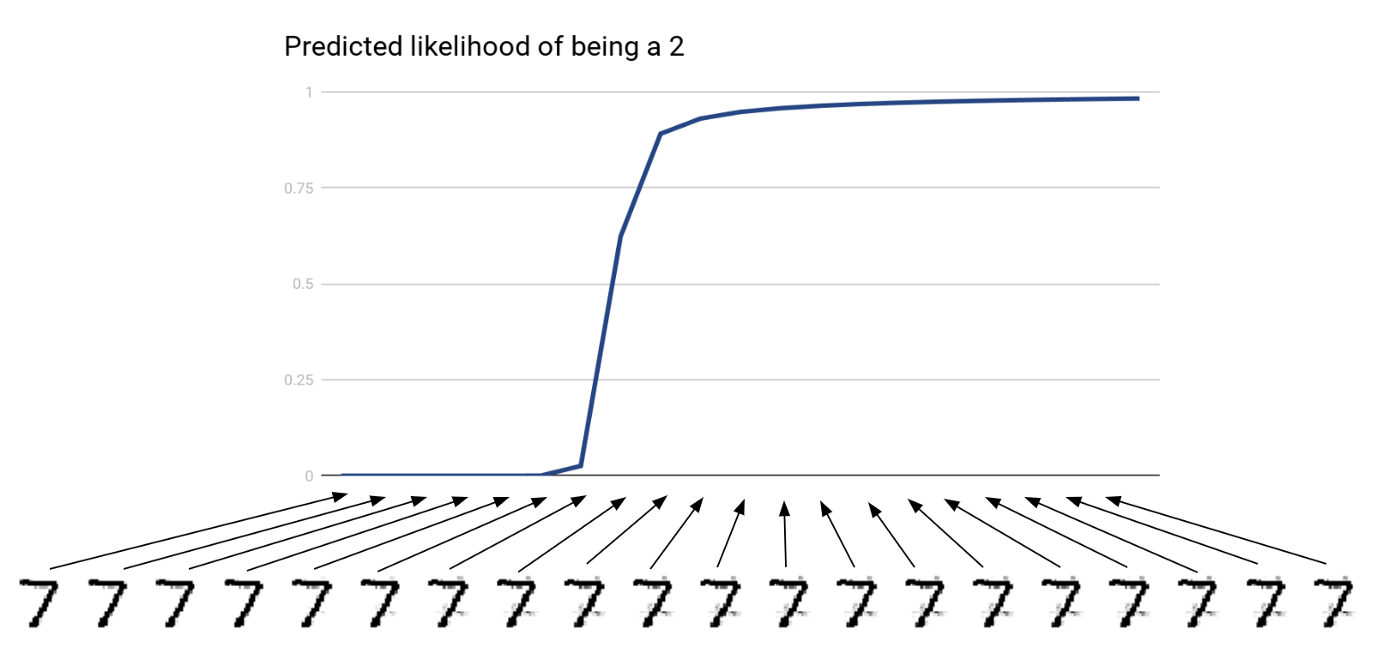 Result of optimizing directly in data space. The x-axis corresponds to successive optimization steps and the y-axis shows the predicted likelihood of the image being a 2.