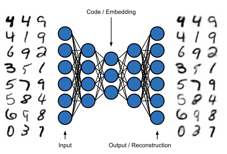 Illustration of an auto-encoder.