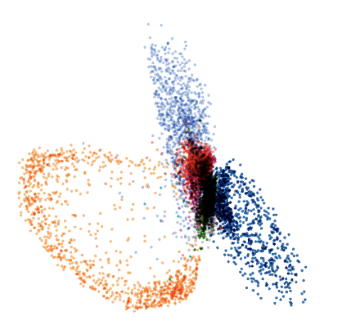 Code space distribution of MNIST in an auto-encoder. Different colors correspond to different labels.