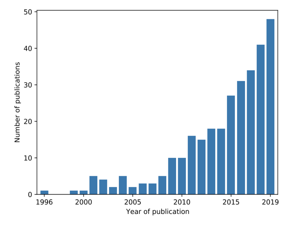 No. of publications by year on the topic of ML and wildfire, source: Piyush et. al 2019