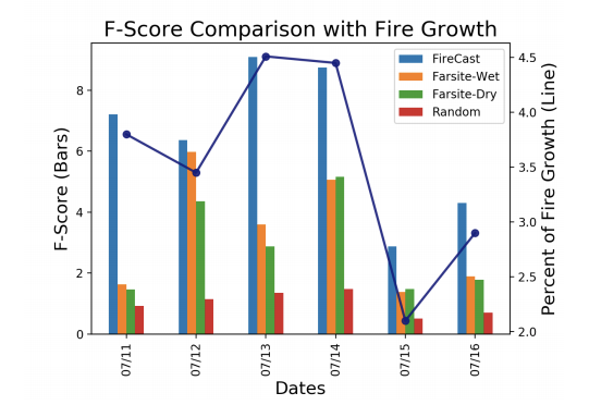 Comparison of FireCast and Farsite in terms of used variables and F-Score. Starred inputs are optional.