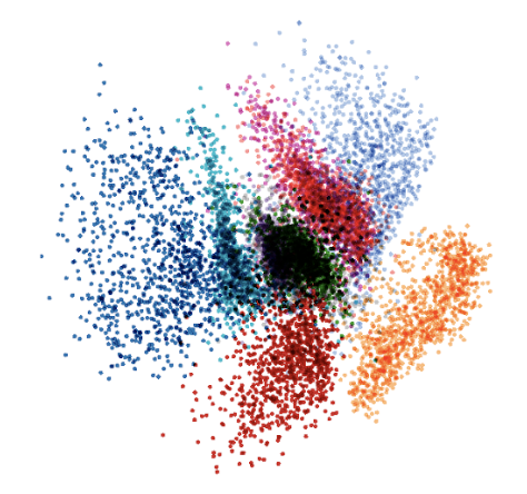 Code space distribution of MNIST in a variational auto-encoder. Different colors correspond to different labels.