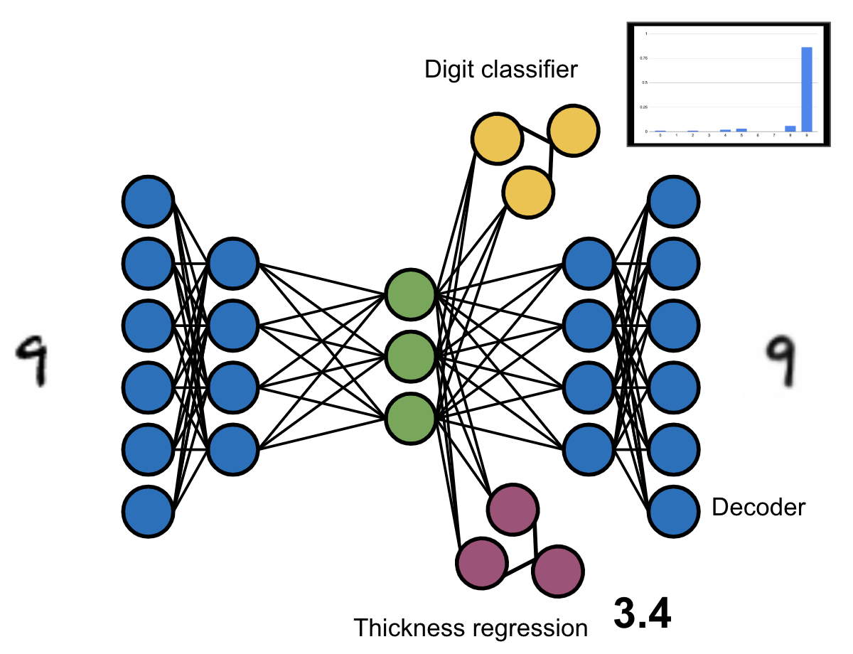 Conceptual depiction of the architecture of our multi-head variational auto-encoder. The blue circles corresponds to the encoder and decoder, the green ones to the code space, the yellow ones to the digit classifier, and the purple ones to the thickness prediction.