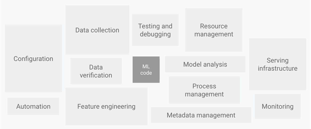 Elements for ML systems. Adapted from Hidden Technical Debt in Machine Learning Systems.