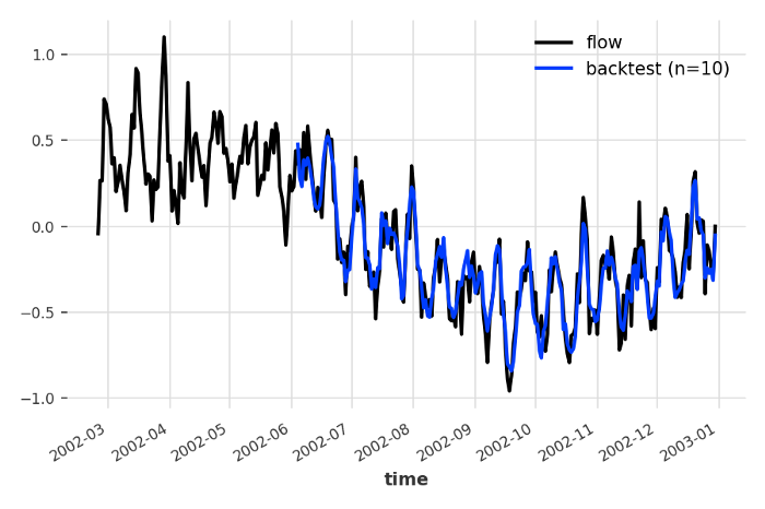 RegressionModel (using a linear regression) predicting the flow as a function of the past 5 melting values and the past 4 and current rainfall values. Backtest RMSE = 0.102.