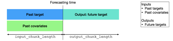 """Depiction of the inputs/outputs for """"Past Covariates models"""" at prediction time."""