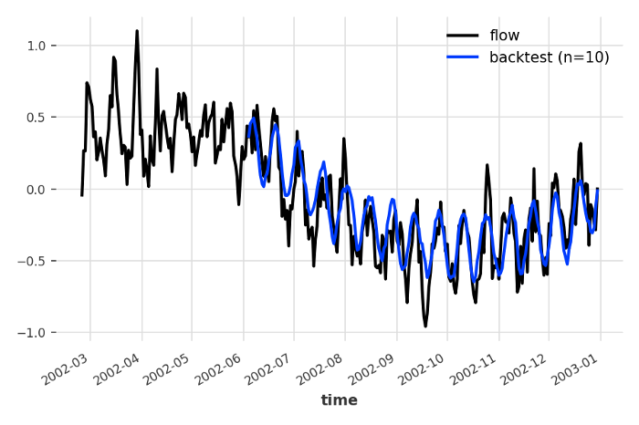 Block RNN model with melting as a past covariate. Backtest RMSE = 0.172
